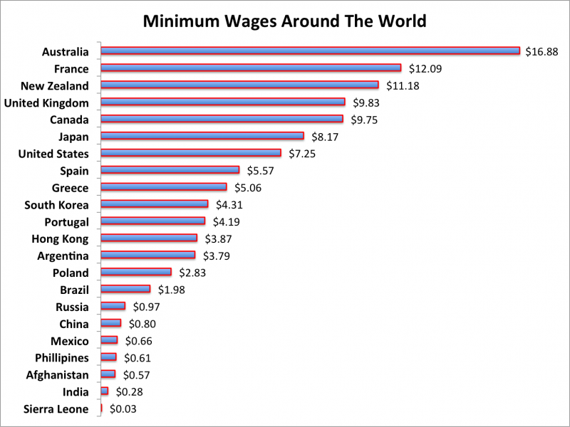 minimum_wages_around_world