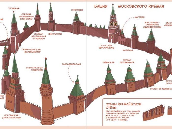 Московский Кремль – древнейшая крепость в центре столицы.   Фото: planeta.turtella.ru.